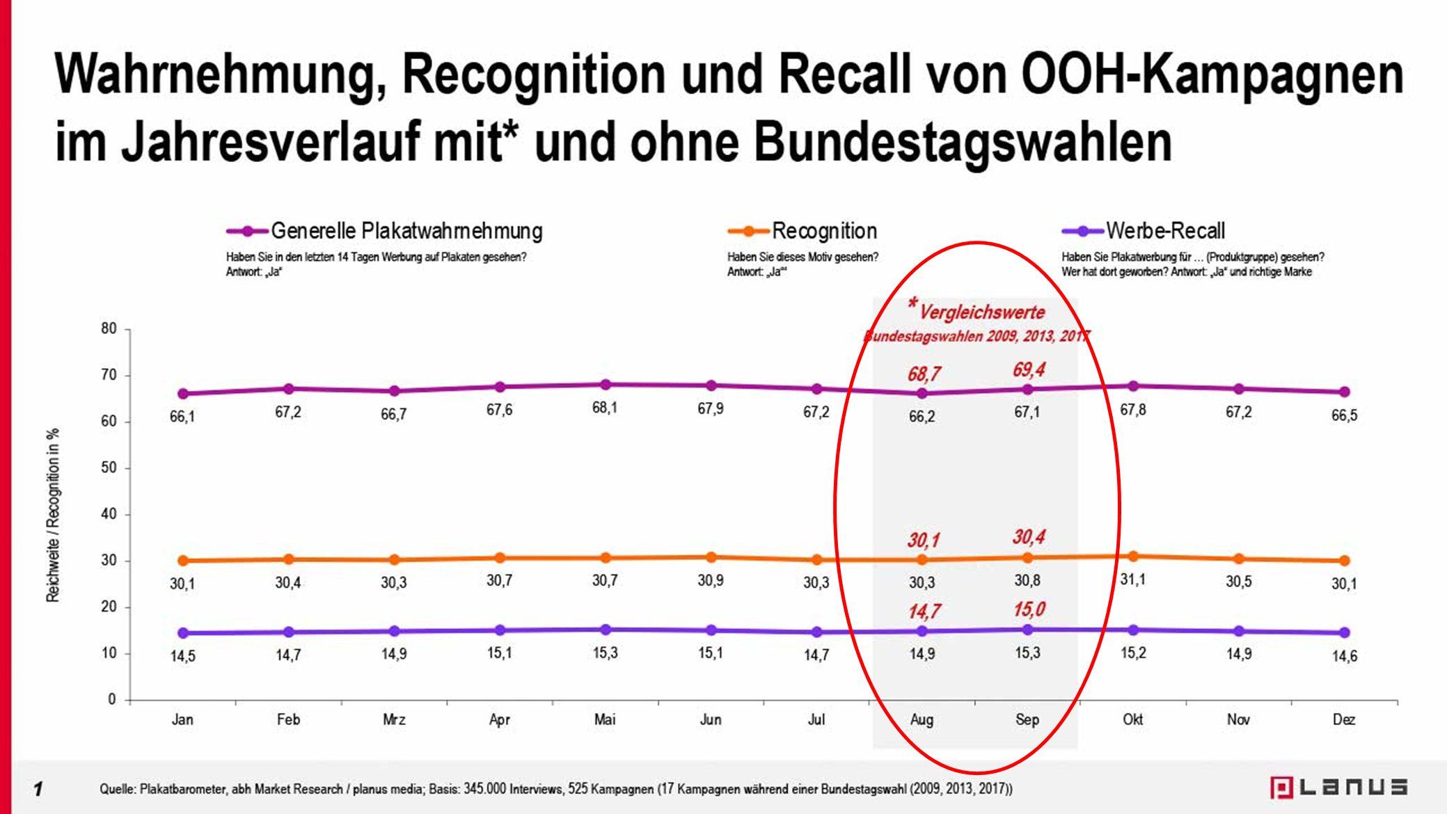 Jahrestabelle Wahrnehmung, Recognition und Recall mit und ohne Bundestagswahlen